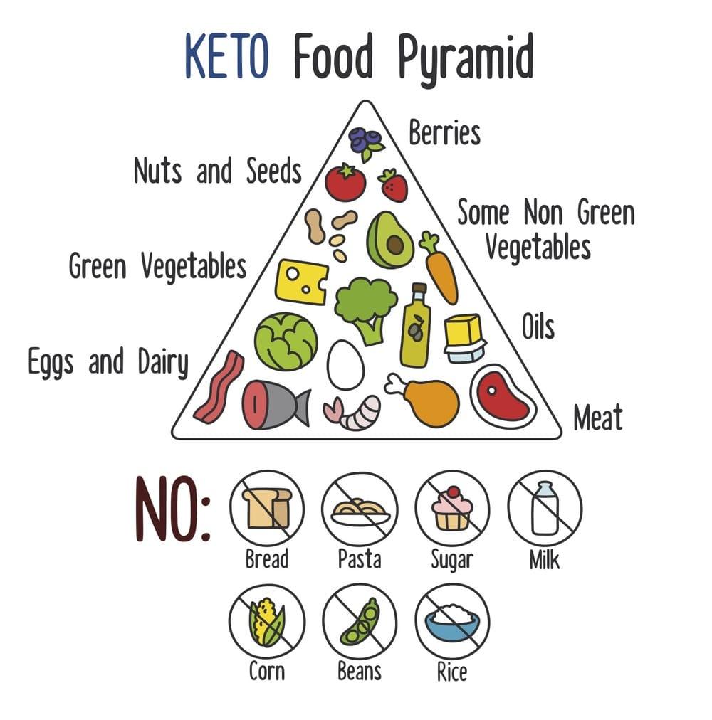 keto dieet piramide